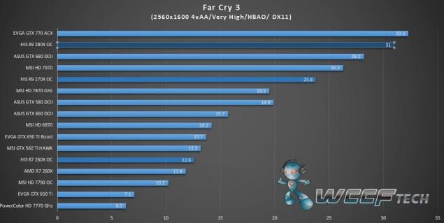 HIS Radeon R9 280X IceQ X2_FarCry 3_2