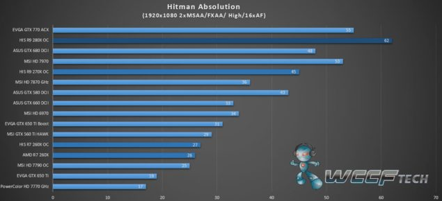 HIS Radeon R9 280X IceQ X2_Hitman Absolution_1