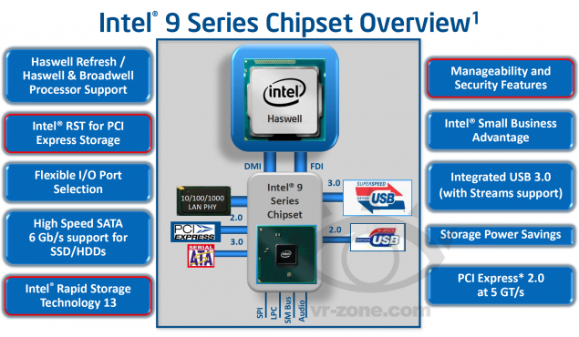 Intel 9-Series Chipset