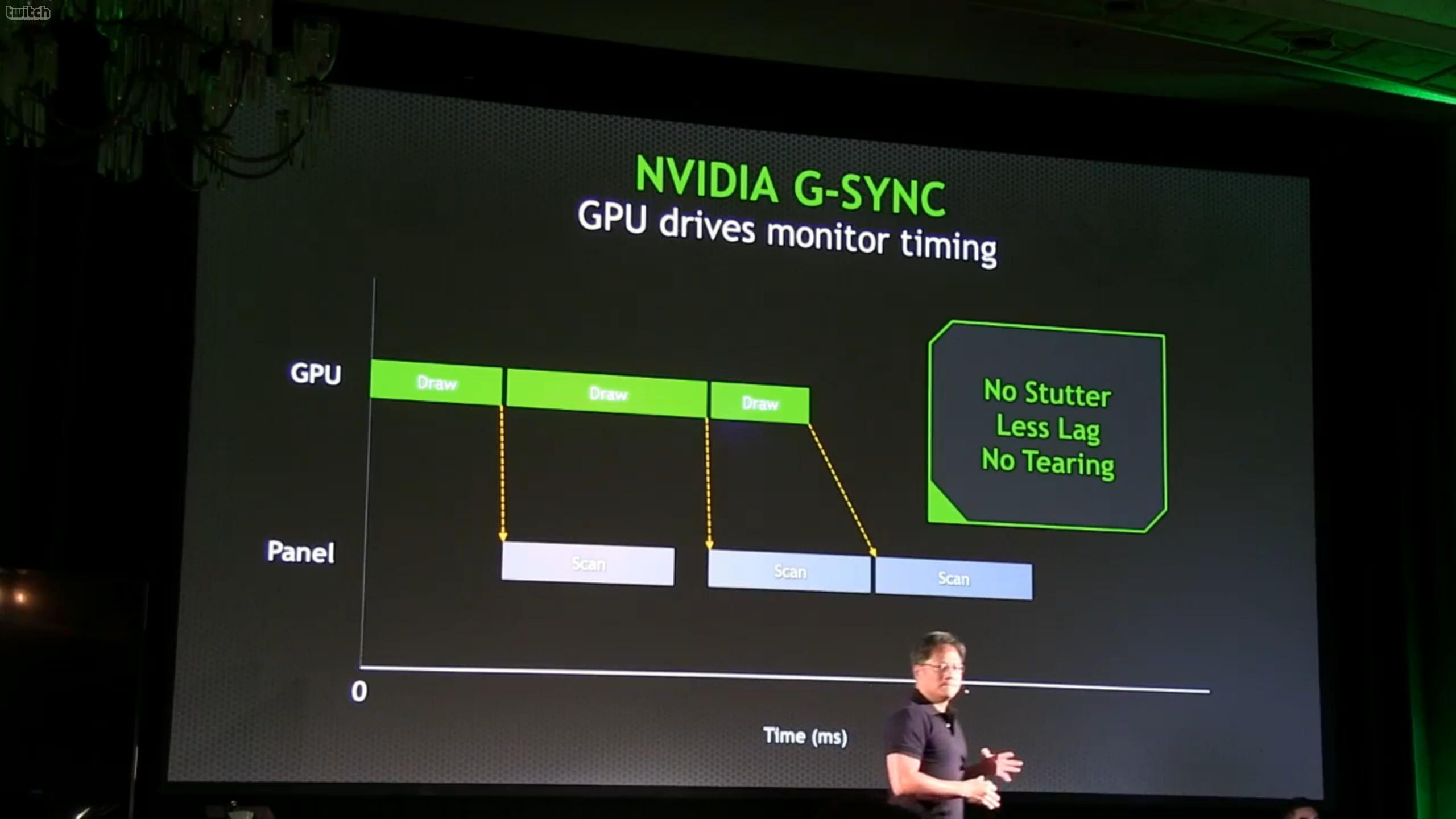 nvidia g-sync technology unveiled