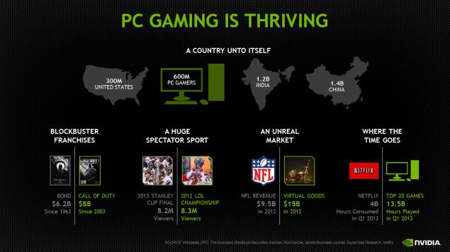 NVIDIA PC Gaming