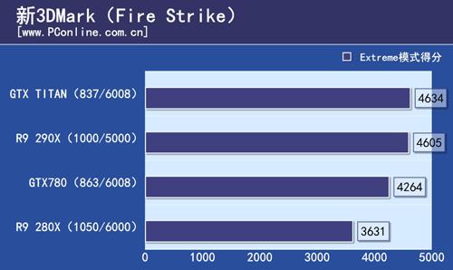 R9 290X 3DMark Firestrike