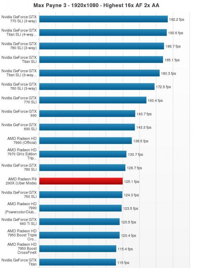R9 290X_ Max Payne 3