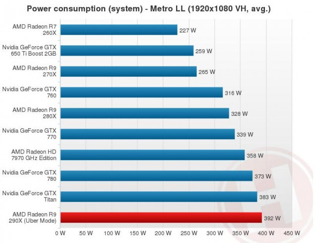 R9 290X_Power Consumption Load