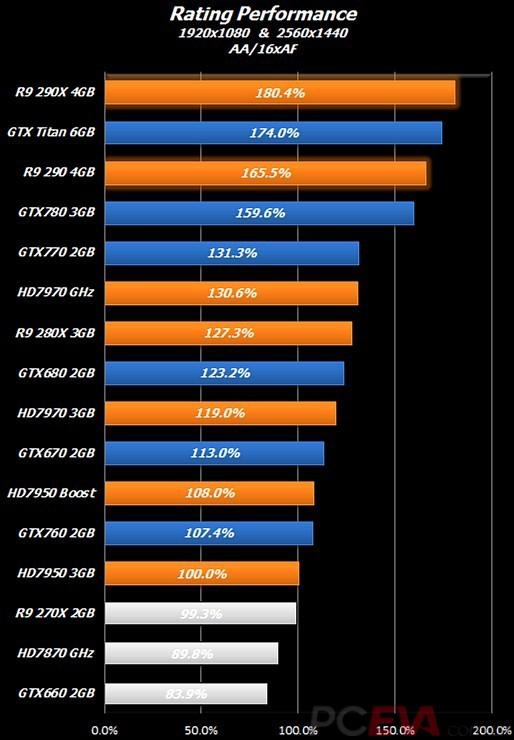 Radeon R9 290 Series gaming performance