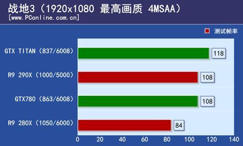 Radeon R9 290X Battlefield 3