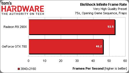 Radeon R9 290X Bioshock Infinte 4K
