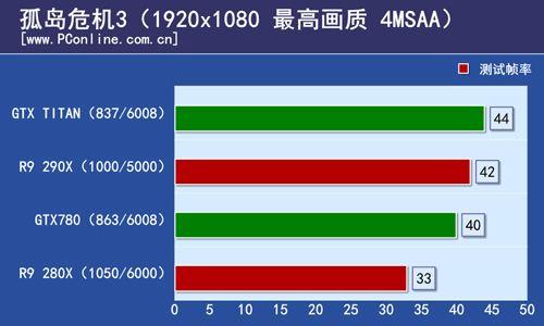 Radeon R9 290X Crysis 3