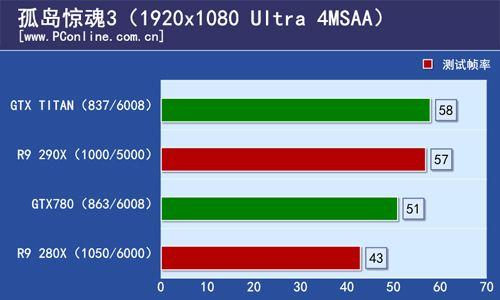 Radeon R9 290X Far Cry 3