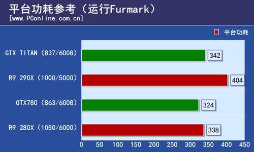 Radeon R9 290X Furmark Consumption