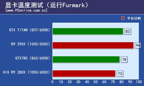 Radeon R9 290X Furmark Temperature