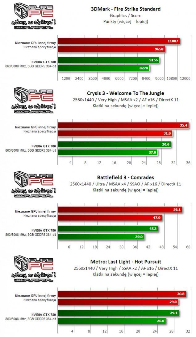 Radeon R9 290X Performance