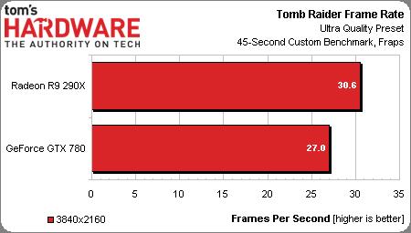 Radeon R9 290X Tomb Raider 4K