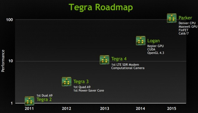 Nvidia Tegra 6 Parker Roadmap
