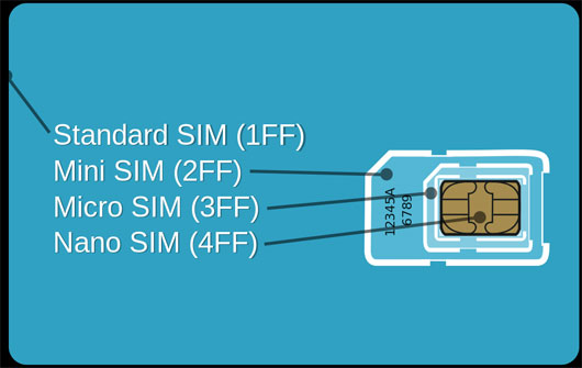 SIM card format and size comparison Comparison tables