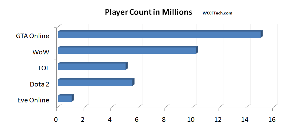 gta online rocks most player count ever in an online game no