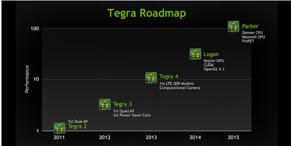 Tegra 5