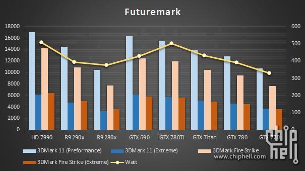 GTX 780 Ti Benchmarks 1