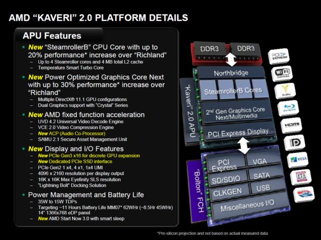 AMD Kaveri APU Platform Details