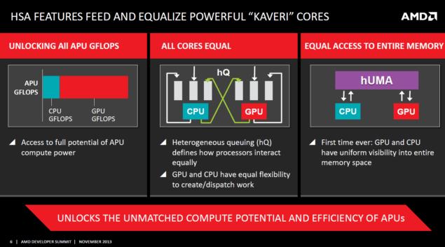 AMD Kaveri HSA