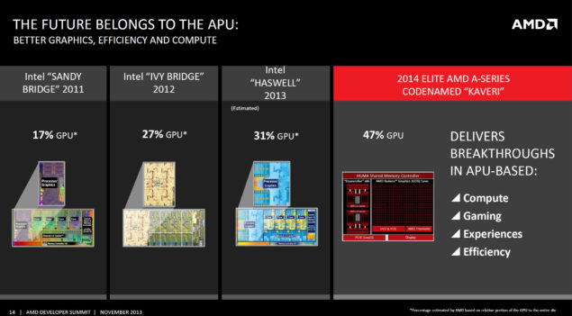 AMD Kaveri vs Intel