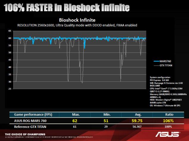 ASUS ROG 760 MARS Bioshock Infinite