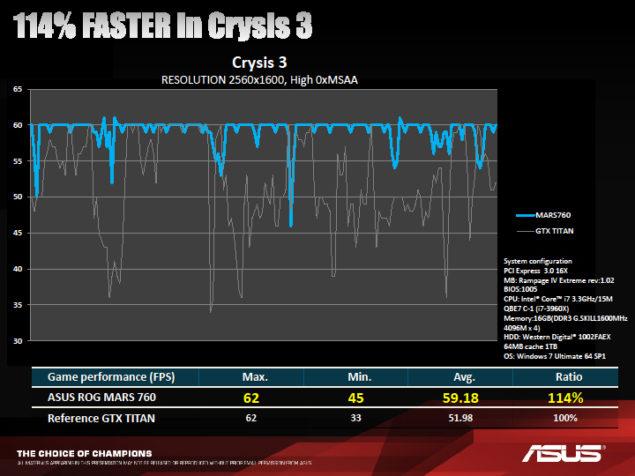 ASUS ROG 760 MARS Crysis 3