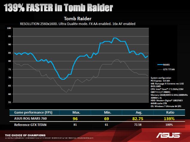 ASUS ROG 760 MARS Tomb Raider