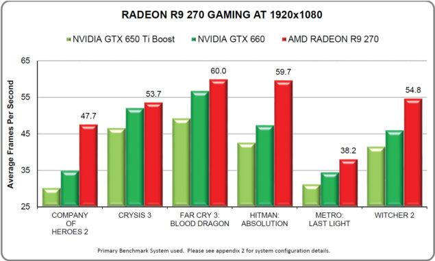 Radeon R9 270 1080P Gaming