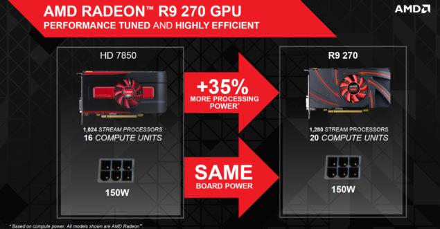 Radeon R9 270 150W
