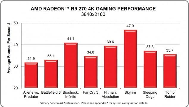 Radeon R9 270 4K Gaming