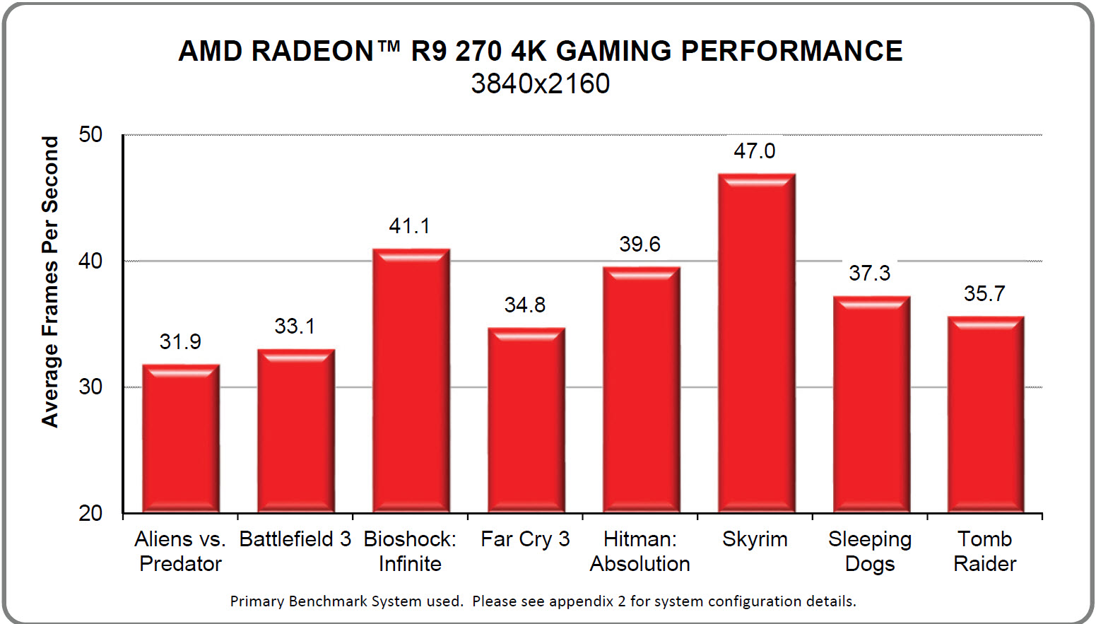 AMD Launches The Radeon R9 270 'Curacao Pro' Graphics Card - Heats