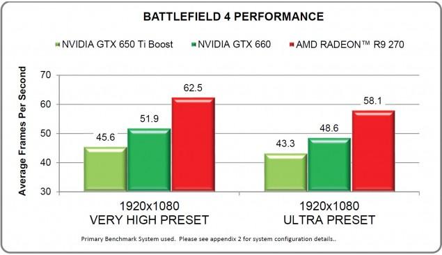 Radeon R9 270 Battlefield 4
