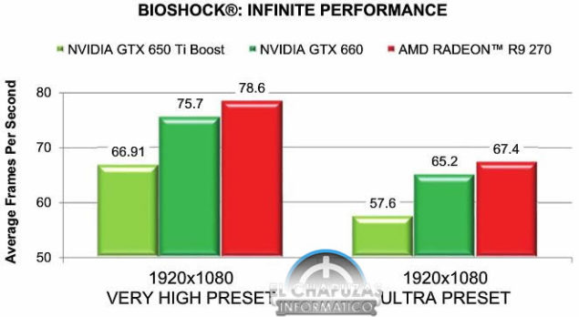 Radeon R9 270 Bioshock Infinite
