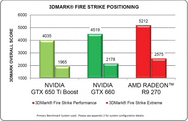 Radeon R9 270 FireStrike Performance