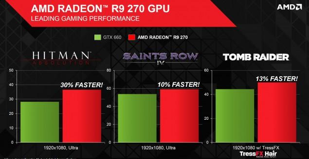 Radeon R9 270 Gaming Performance