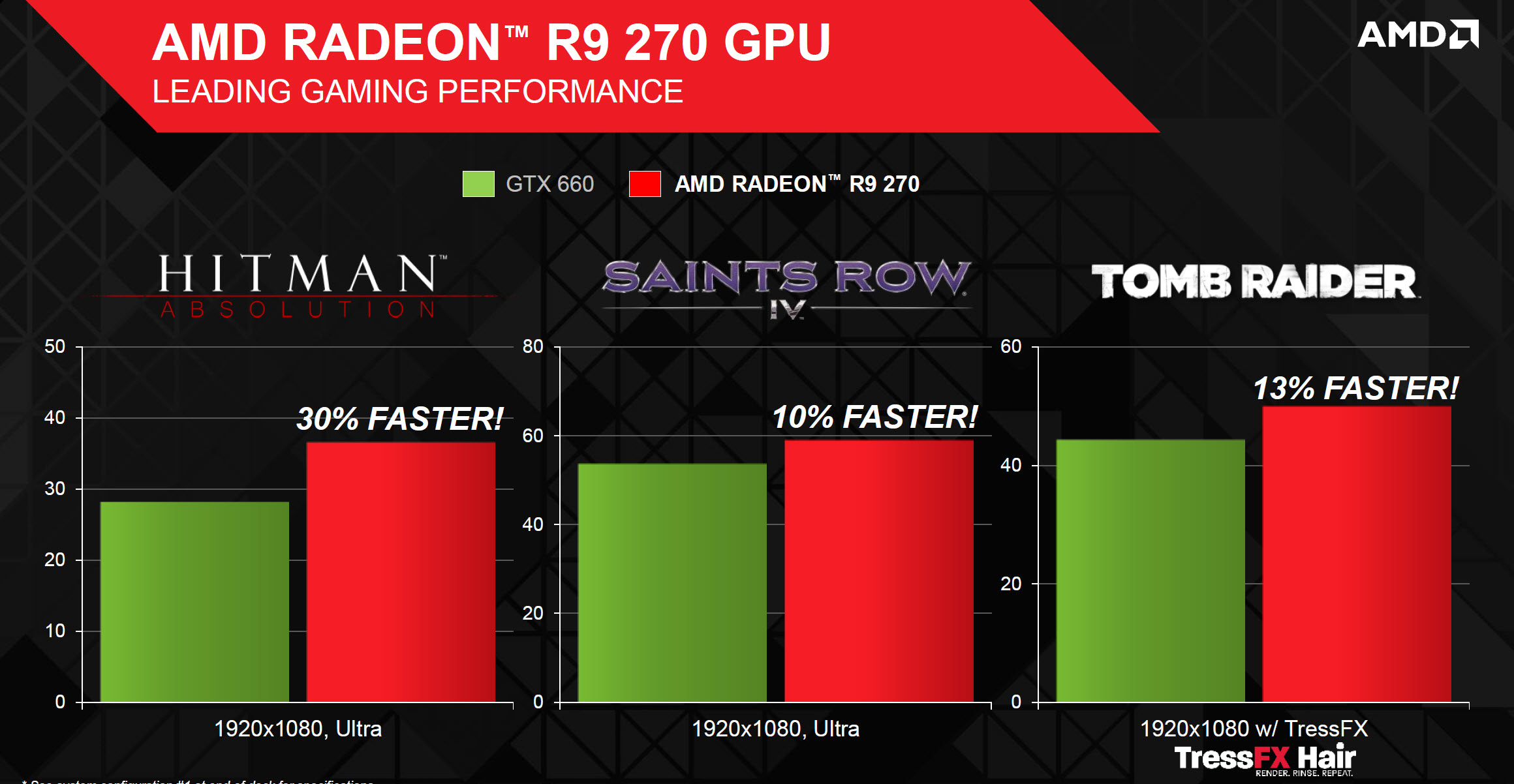AMD Launches The Radeon R9 270 'Curacao Pro' Graphics Card