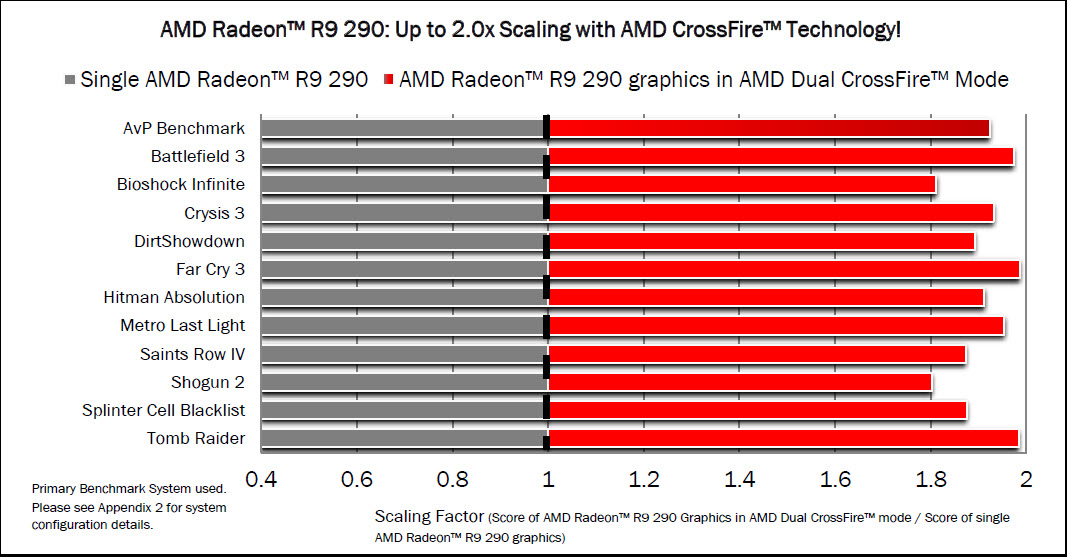 AMD Officially Releases The Radeon R9 290 Graphic Card