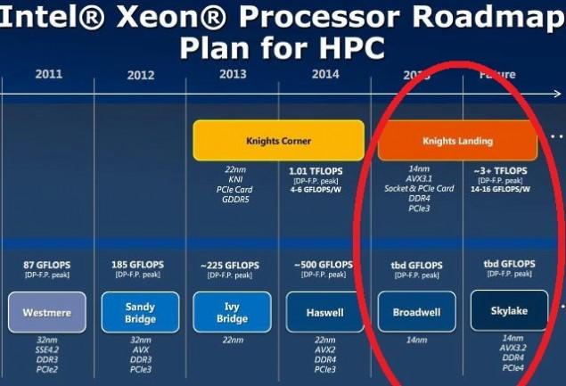 Xeon Phi Coprocessor