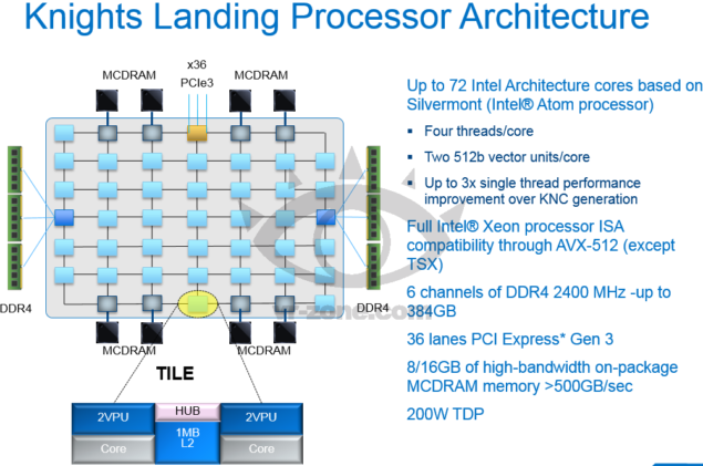 Xeon Phi Knights Landing Architecture