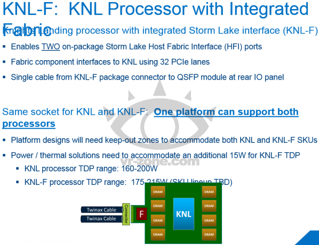 Xeon Phi Knights Landing  Integrated Fabric