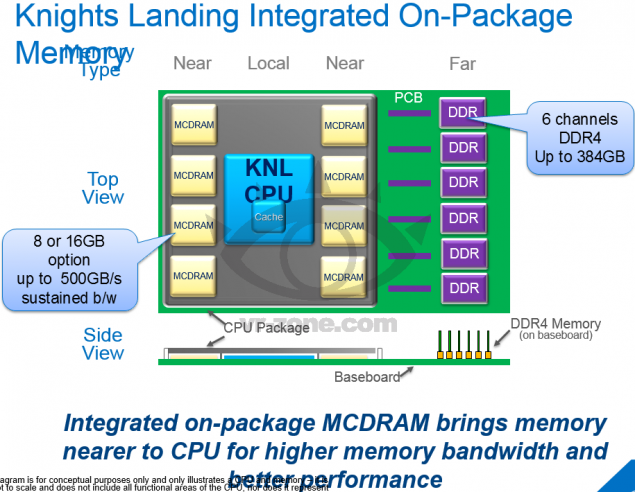 Xeon Phi Knights Landing On-Package Memory