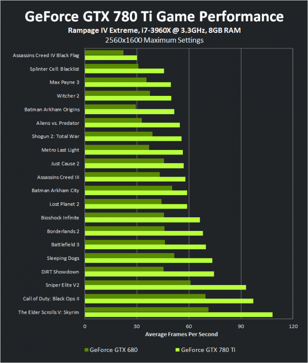 geforce-gtx-780-ti-performance-chart-large