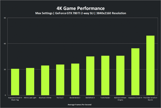 geforce-gtx-780-ti-sli-4k-performance-chart-large_0