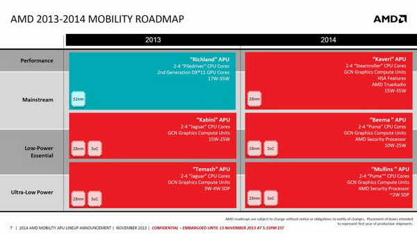 AMD APU Roadmap 2014