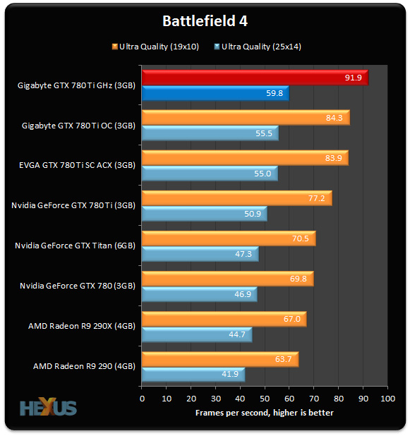 780 Ti GHz_Battlefield 4