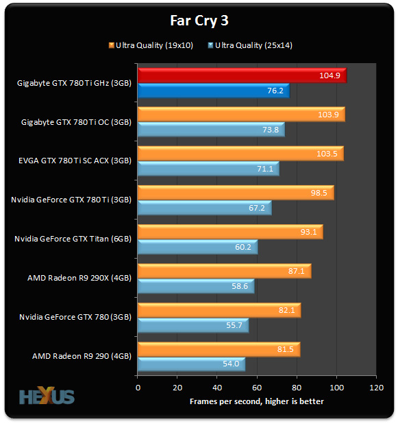 780 Ti GHz_FarCry 3