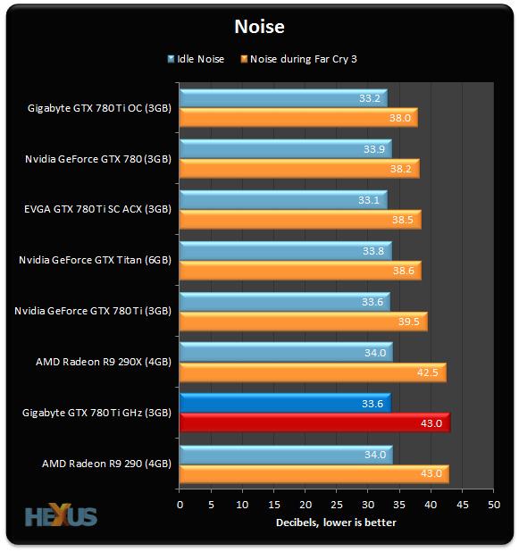 780 Ti GHz_Noise