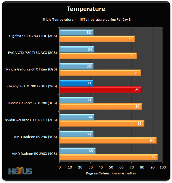 780 Ti GHz_Temperature