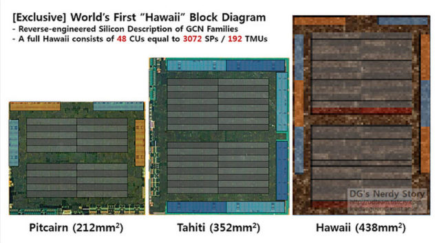 AMD Hawaii XTX GPU